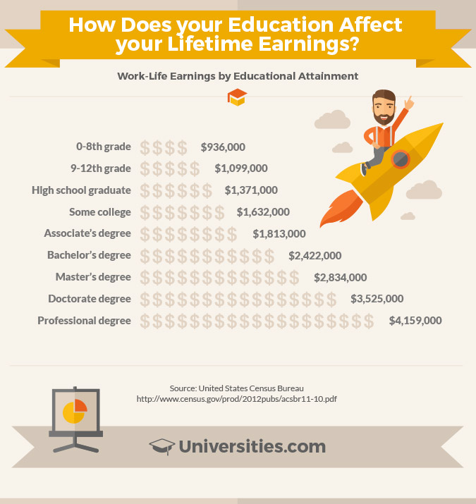 lifetime-earnings-infographic-1