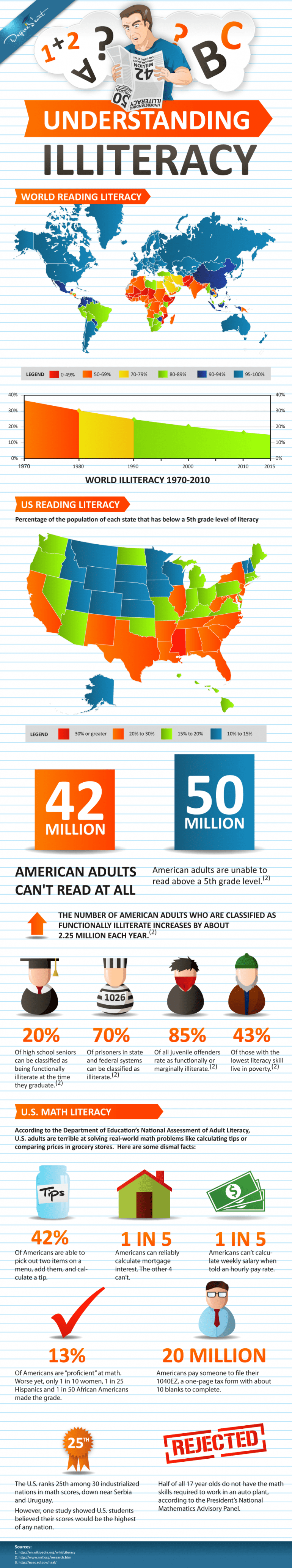 Infographic literacy